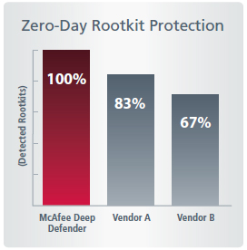 Zero-Day Rootkit Protection
